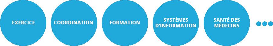 Exercice / Coordination / Formation / Système d'information / Santé des médecins ...